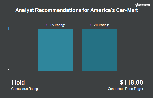 Analyst Recommendations for America`s Car-Mart (NASDAQ:CRMT)