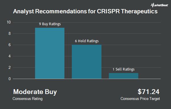 Analyst Recommendations for CRISPR Therapeutics (NASDAQ:CRSP)