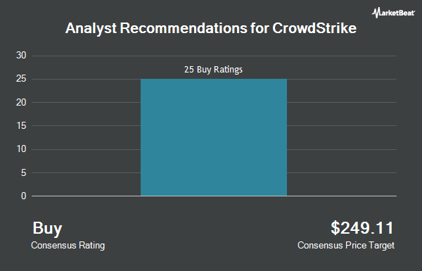 Analyst Recommendations for Crowdstrike (NASDAQ:CRWD)