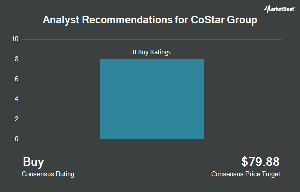 Analyst Recommendations for CoStar Group (NASDAQ:CSGP)
