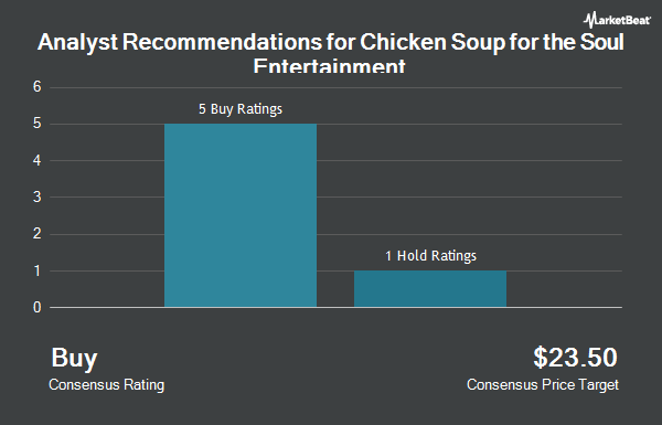 Analyst Recommendations for Chicken Soup for the Soul Entertainment (NASDAQ:CSSE)