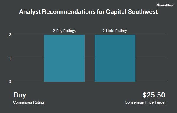 Analyst Recommendations for Capital Southwest (NASDAQ:CSWC)