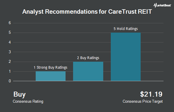 Analyst Recommendations for Caretrust REIT (NASDAQ:CTRE)