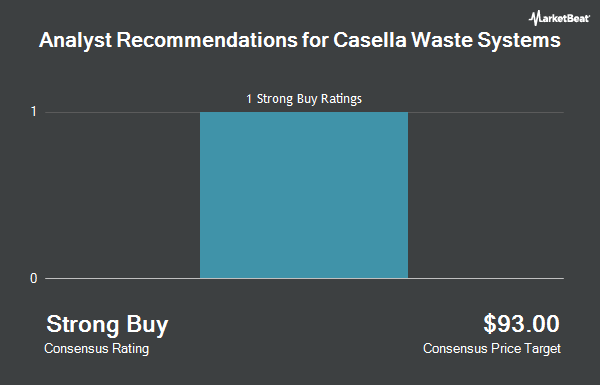 Analyst Recommendations for Casella Waste Systems (NASDAQ:CWST)