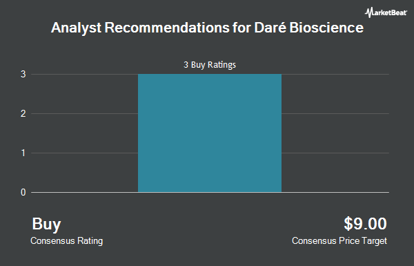 Analyst Recommendations for Daré Bioscience (NASDAQ:DARE)