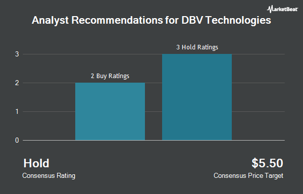 Analyst Recommendations for DBV Technologies (NASDAQ:DBVT)