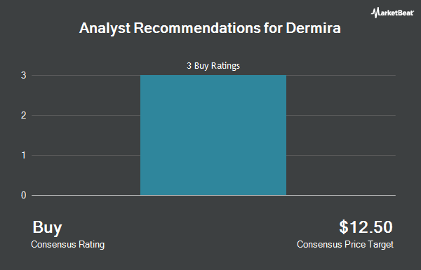 Analyst Recommendations for Dermira (NASDAQ:DERM)