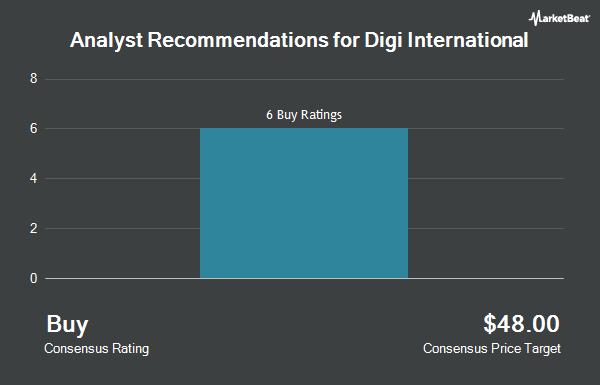 Analyst Recommendations for Digi International (NASDAQ:DGII)