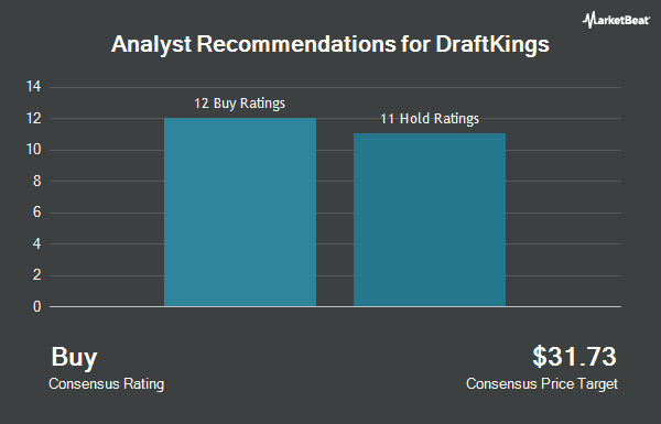 Analyst Recommendations for Draftkings (NASDAQ:DKNG)