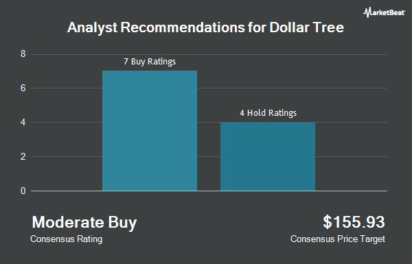 Analyst Recommendations for Dollar Tree (NASDAQ:DLTR)