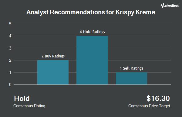 Analyst Recommendations for Krispy Kreme (NASDAQ:DNUT)