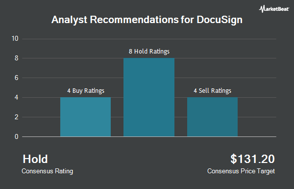 Analyst Recommendations for Docusign (NASDAQ:DOCU)