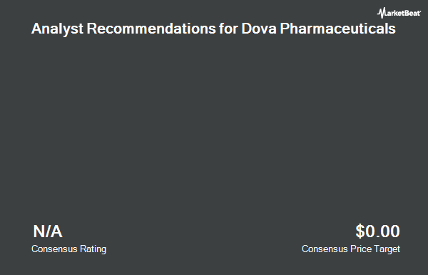 Analyst Recommendations for Dova Pharmaceuticals (NASDAQ:DOVA)