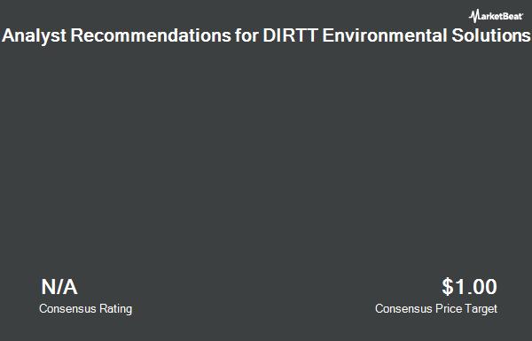 Analyst Recommendations for DIRTT Environmental Solutions (NASDAQ:DRTT)