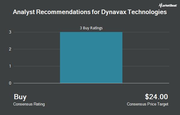 Analyst Recommendations for Dynavax Technologies (NASDAQ:DVAX)