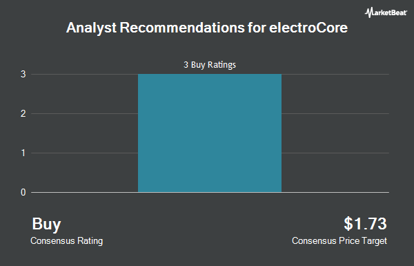 Analyst Recommendations for electroCore (NASDAQ:ECOR)