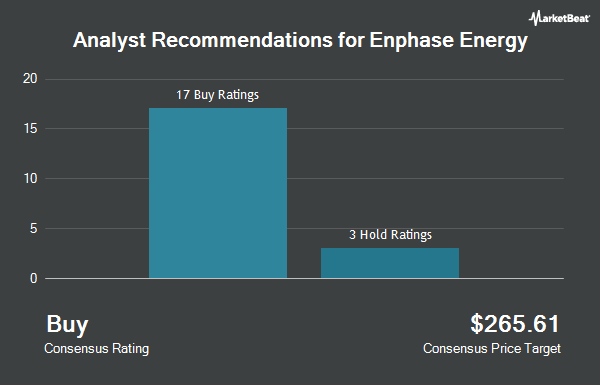 Analyst Recommendations for Enphase Energy (NASDAQ:ENPH)