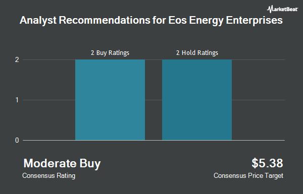 Analyst Recommendations for Eos Energy Enterprises (NASDAQ:EOSE)