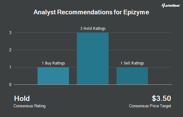 Analyst Recommendations for Epizyme (NASDAQ:EPZM)
