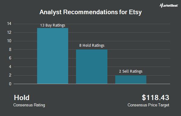 Analyst Recommendations for Etsy (NASDAQ:ETSY)