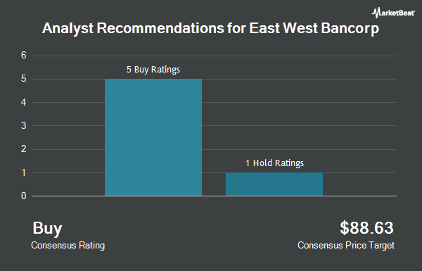 Analyst Recommendations for East West Bancorp (NASDAQ:EWBC)