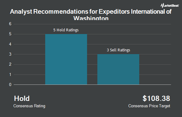 Analyst Recommendations for Expeditors International of Washington (NASDAQ:EXPD)