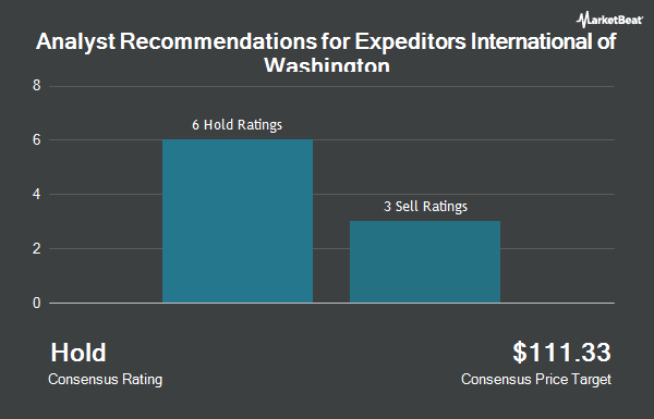 Expeditors international of washington expd price target raised to analyst recommendations for expeditors international of washington nasdaqexpd malvernweather Choice Image