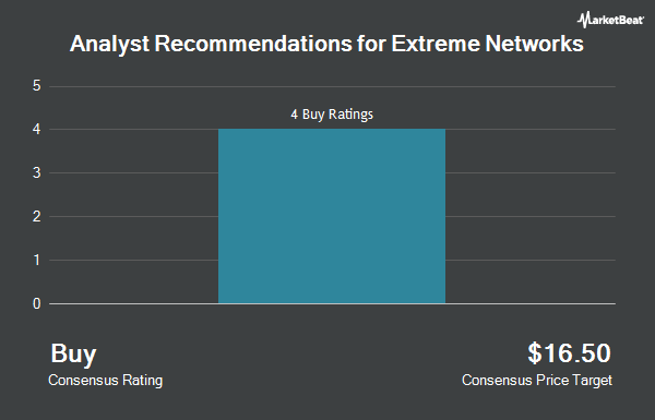 Analyst Recommendations for Extreme Networks (NASDAQ:EXTR)