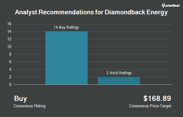 Analyst Recommendations for Diamondback Energy (NASDAQ:FANG)