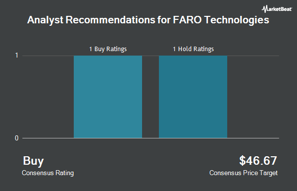Analyst Recommendations for FARO Technologies (NASDAQ:FARO)