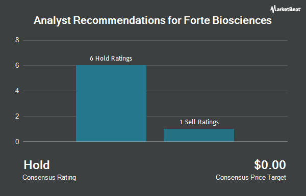 Analyst Recommendations for Forte Biosciences (NASDAQ:FBRX)