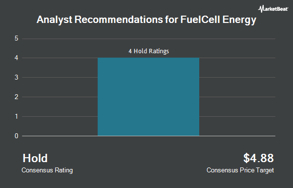 Analyst Recommendations for FuelCell Energy (NASDAQ:FCEL)