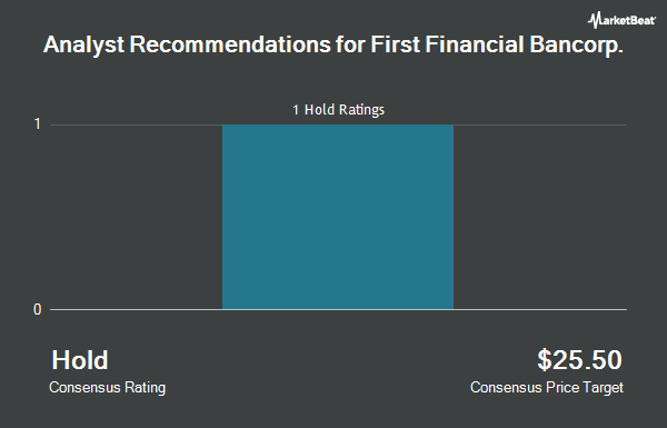 Analyst Recommendations for First Financial Bancorp (NASDAQ:FFBC)