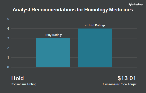 Analyst Recommendations for Homology Medicines (NASDAQ:FIXX)