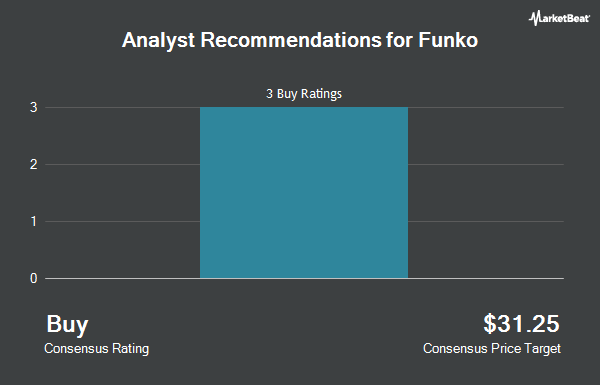 Analyst Recommendations for Funko (NASDAQ:FNKO)