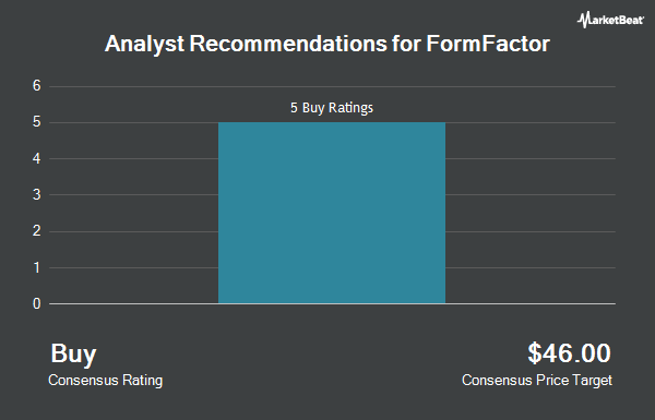 Analysts Set FormFactor, Inc  (NASDAQ:FORM) Price Target at