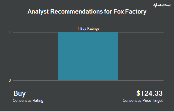 Analyst Recommendations for Fox Factory (NASDAQ:FOXF)