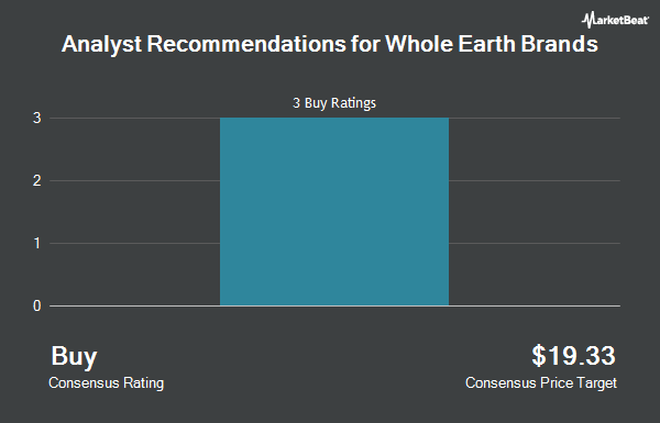 Analyst Recommendations for Whole Earth Brands (NASDAQ:FREE)
