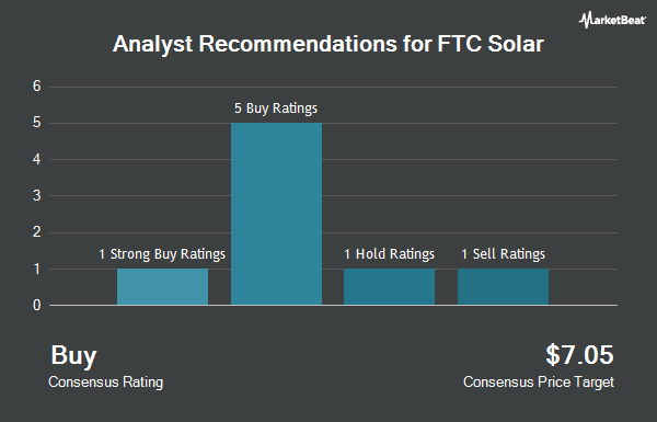Analyst Recommendations for FTC Solar (NASDAQ:FTCI)
