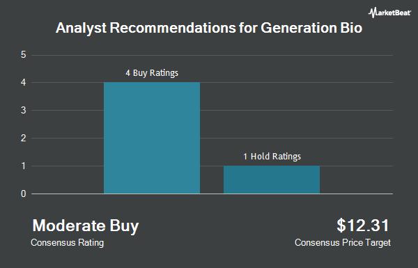 Analyst Recommendations for Generation Bio (NASDAQ:GBIO)