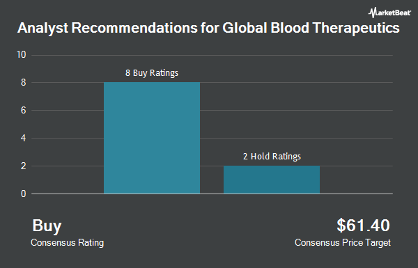 Analyst Recommendations for Global Blood Therapeutics (NASDAQ:GBT)