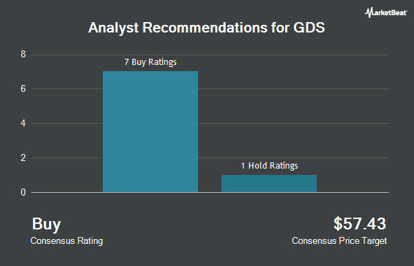 Analyst Recommendations for GDS (NASDAQ:GDS)