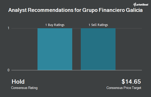 Analyst Recommendations for Grupo Financiero Galicia (NASDAQ:GGAL)