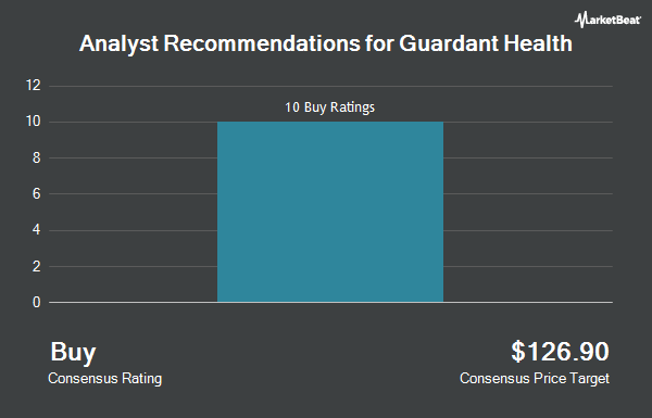 Analyst Recommendations for Guardant Health (NASDAQ:GH)