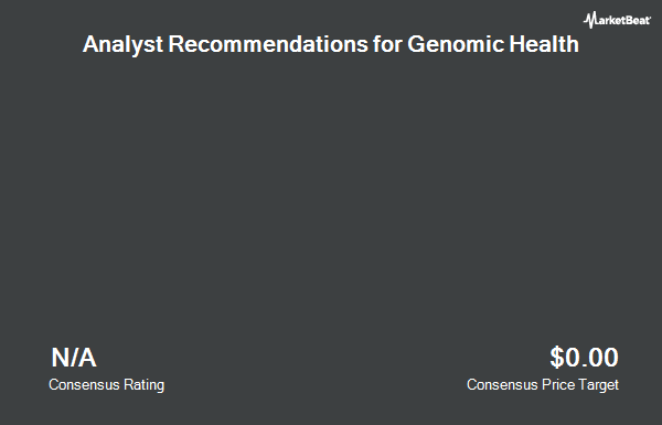 Analyst Recommendations for Genomic Health (NASDAQ:GHDX)
