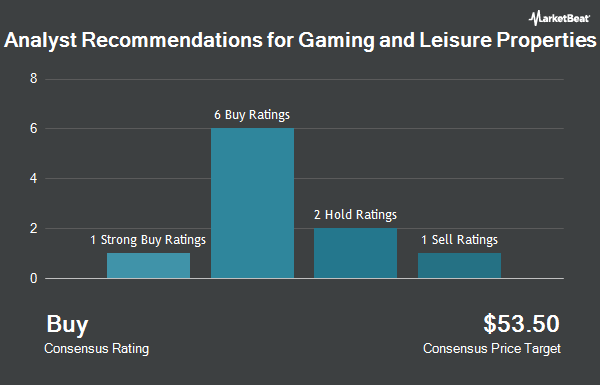 Analyst Recommendations for Gaming and Leisure Properties (NASDAQ:GLPI)