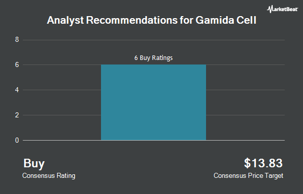 Analyst Recommendations for Gamida Cell (NASDAQ:GMDA)