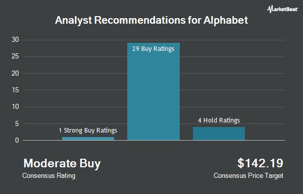 Analyst Recommendations for Alphabet (NASDAQ:GOOGL)