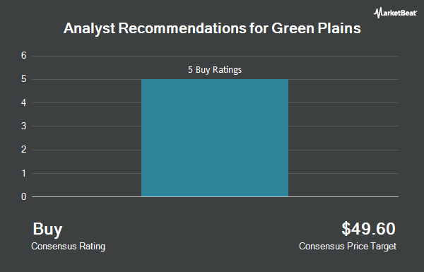 Analyst Recommendations for Green Plains (NASDAQ:GPRE)