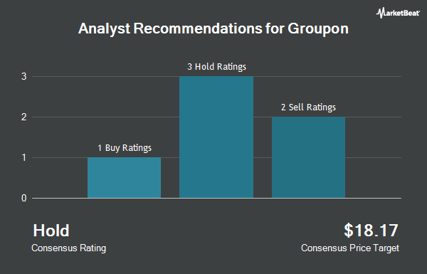 Analyst Recommendations for Groupon (NASDAQ:GRPN)